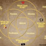 IKIGAI – Find your Life purpose
